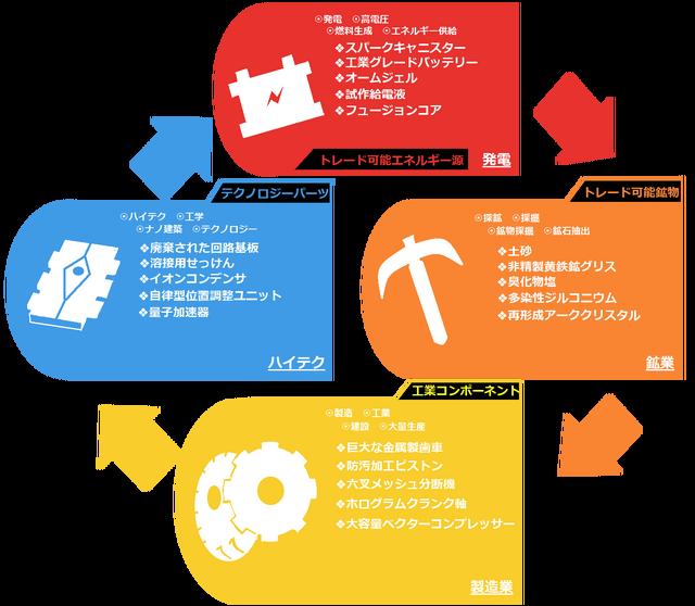 経済サイクル1.png