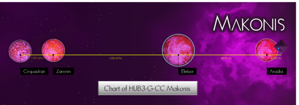 Makonis System Chart 2.png