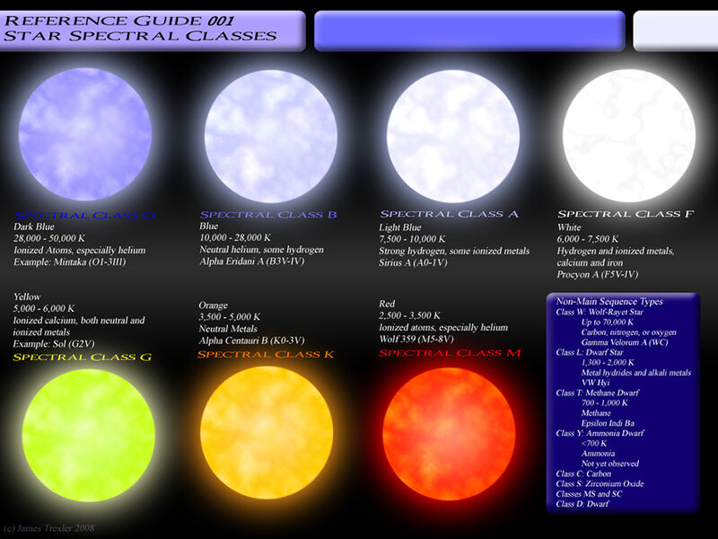Star spectral classes.jpg