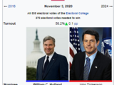 United States presidential election, 2020 (Holland Version)