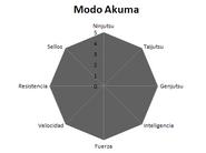 Daisuke 69 Modo Akuma