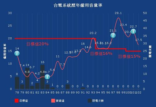 台灣歷年備用容量率