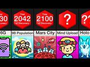 Comparison- Future Of Humanity