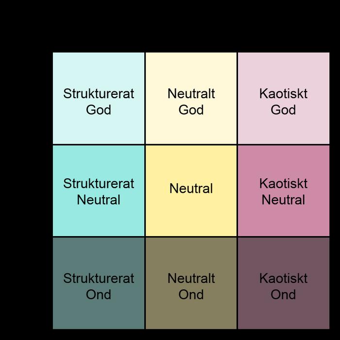 Ett rutnät på 3x3 rutor. På den översta raden står det, i respektive ruta: Strukturerat God, Neutralt God, Kaotiskt God. På mellanraden står det: Strukturerat Neutral, Neutral, Kaotiskt Neutral. Undre raden: Strukturerat Ond, Neutralt Ond, Kaotiskt Ond.