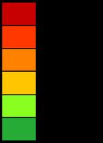 En färgskala som går från röd till grön, med procentenheter vid sidan om som går från 100% till 6,25%