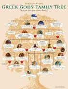 GG's Family Tree