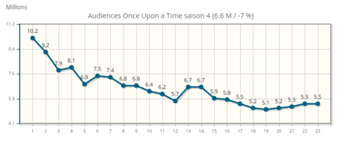 Audiences saison 4