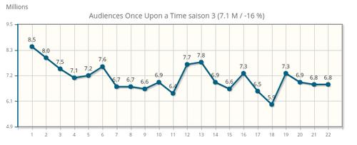 Audiences saison 3