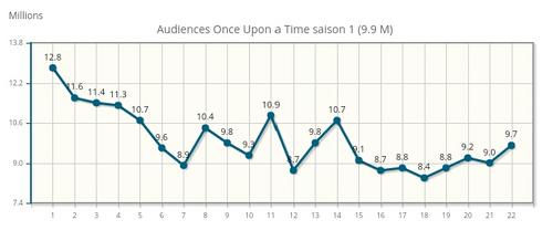 Audiences saison 1