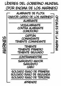 Diagrama de los rangos de la Marina