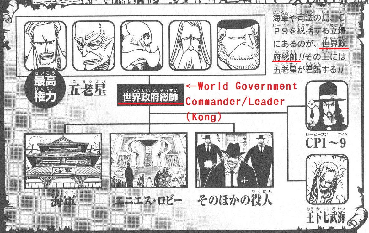 WG heirarcy with Kong note.png
