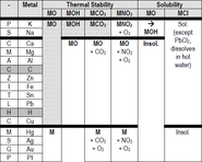 Metal reactivity 2