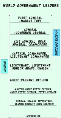 Marine Personnel