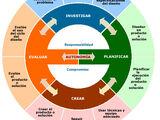 El Ciclo del Diseño