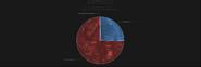 Order of Bogatyrs economy pie chart2