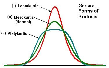 KurtosisPict.jpg