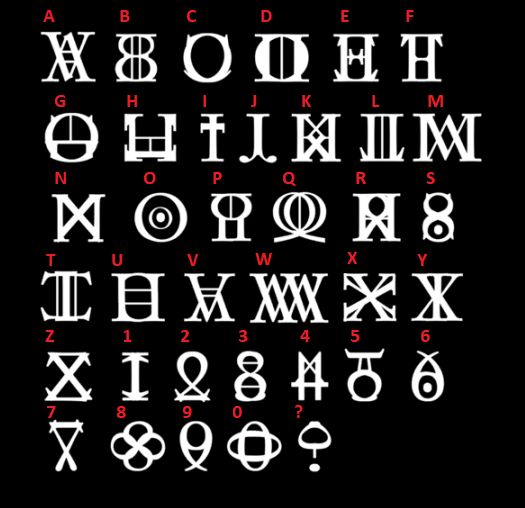 The known Rune Alphabet