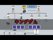 【ネタバレ有り】キングダム 飛信隊 組織図