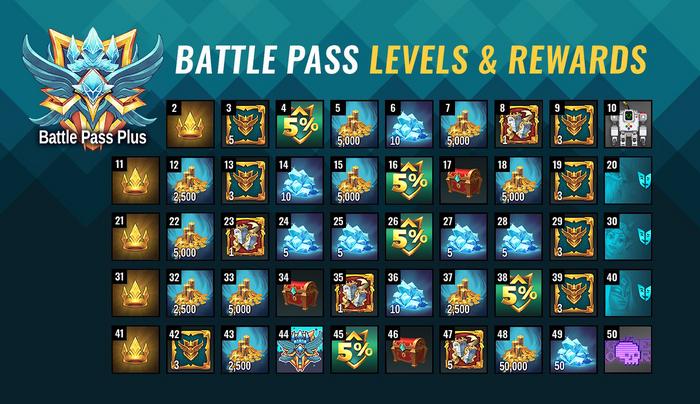 Battle Pass 5 Item Overview Battle Pass Plus.png