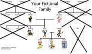Bodi and Darma's Family Tree