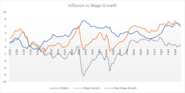 Alorian Inflation vs Wage Growth 4835-44