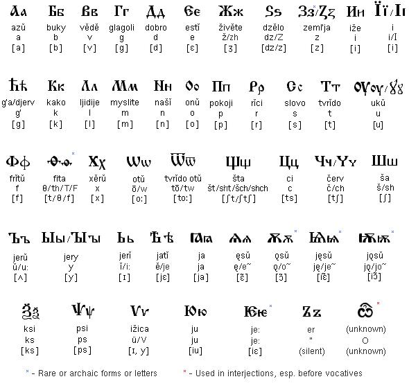 Early Tokundian alphabet