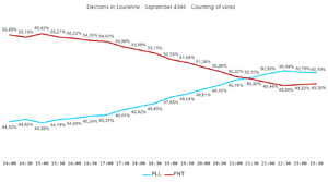 Elections in Lourenne - September 4346 - Counting of votes.PNG