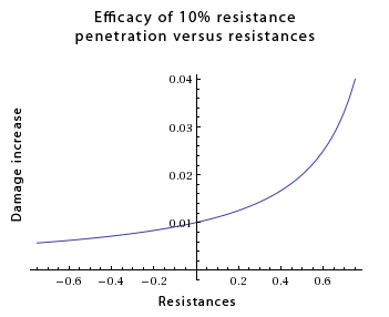 Resistance_penetration_efficacy