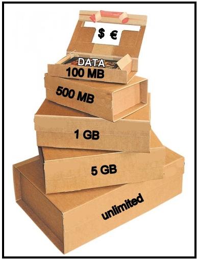 Data on SIM cards