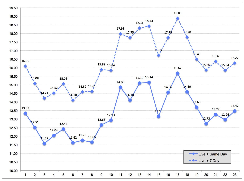 Viewership and Ratings