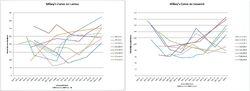 Mikey's curve on Lantus vs. Levemir.jpg