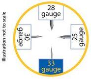 Lancet size guide