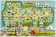 Arbre généalogique des Ducks par Don Rosa 4