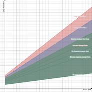 Max evasion starting graph