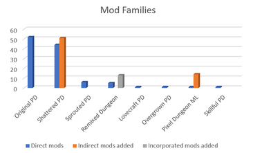Mods Families.png