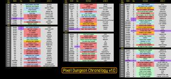 PD Chronology Omicronrg9.png