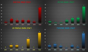 Infochart Omicronrg9 B B - PD activity charts.png