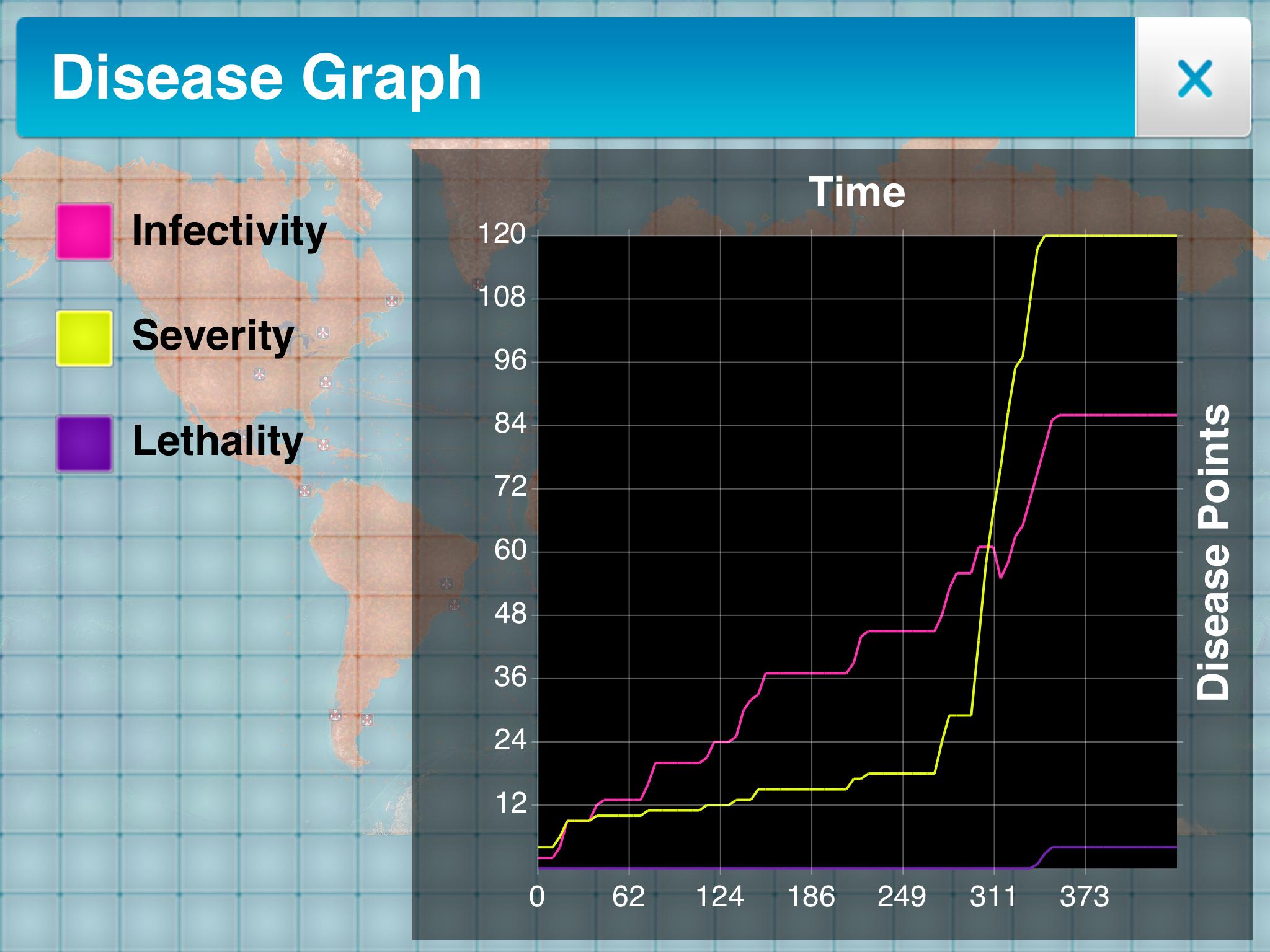 Disease Graph