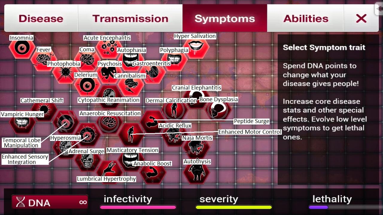 Symptoms (Necroa Virus)