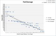 Flail damage graph.png