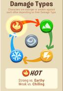Hot Damage Types
