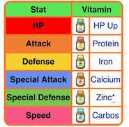 EV Vitamins