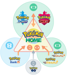 Pokemon home transfer infographic.png