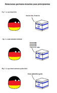 Relaciones germano-israelíes para principiantes
