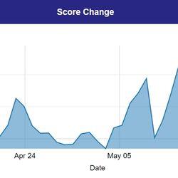 Nation Score
