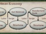 The Economy: Building the Warehouse