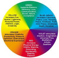 Colors of Aura
