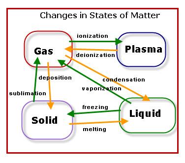 Matter State Manipulation