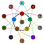 Advanced Elemental Relationships Diagram (Naruto).png