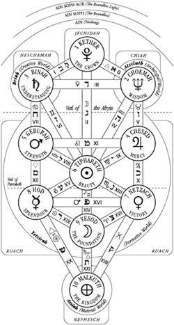Sephirot Empowerment Superpower Wiki Fandom It is used to show the path to god or hashem. sephirot empowerment superpower wiki